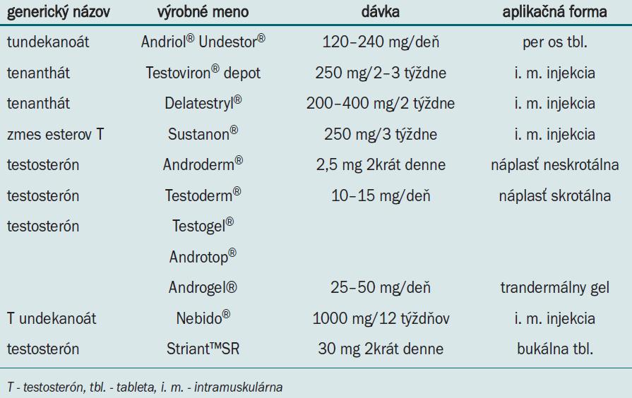 Preparáty používané (v súčasnosti) na androgénnu substitučnú terapiu u hypogonadálnych mužov [12-14].