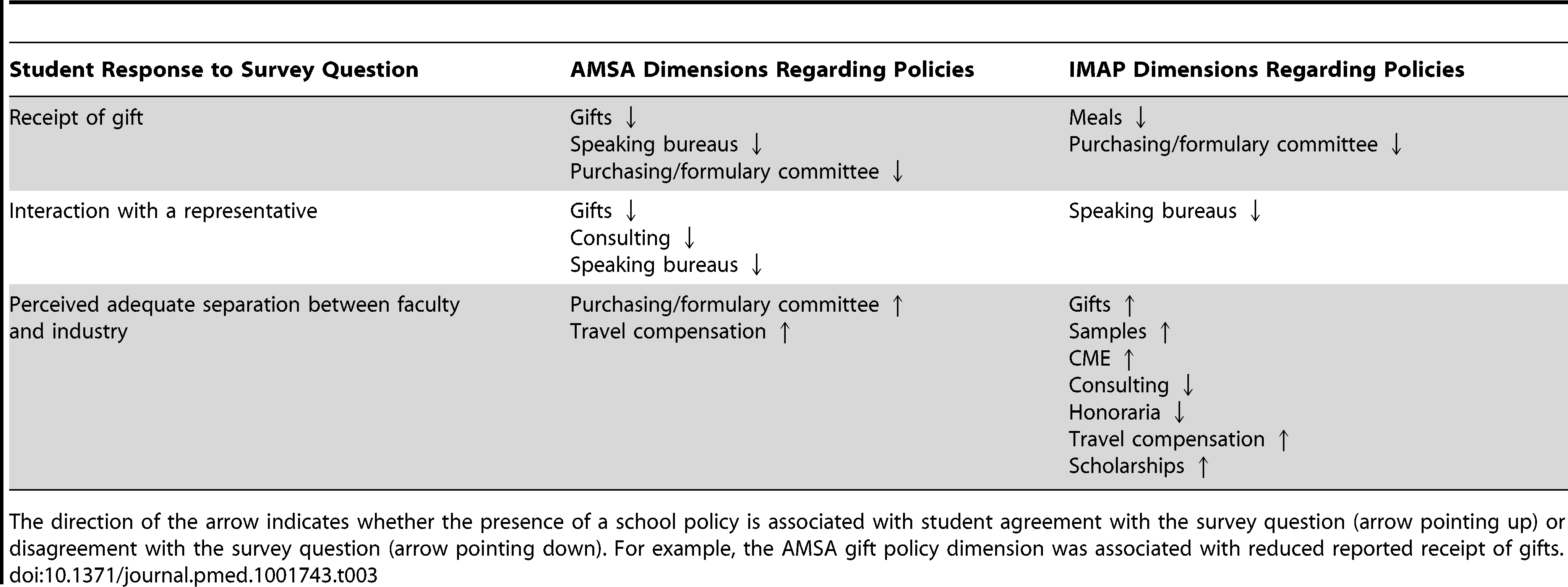 Policy dimensions selected by LASSO as predictors to student responses.