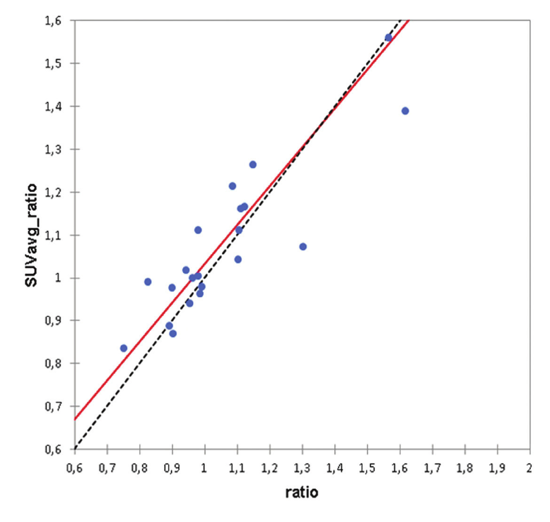 Passing-Bablokova regrese. Srovnání hodnot poměru aktivit nad pravým a levým kondylem z rekonstrukce A a hodnot SUVavg pravého a levého kondylu z rekonstrukce B. Hodnota průsečíku je 0,1246 (95% interval spolehlivosti –0,2194 až 0,3410), hodnota směrnice je 0,9086 (95% interval spolehlivosti 0,6840 až 1,2408), není zde systematická ani proporcionální chyba.