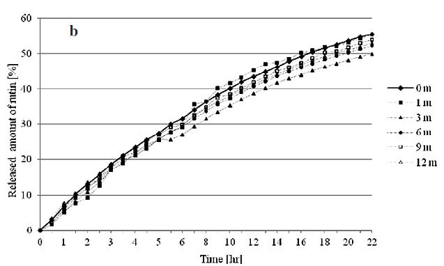 Fig. 4. Rutin dissolution profiles under stability conditions 25/60: (a) final buffer pH 4.0; (b) final buffer pH 6.0