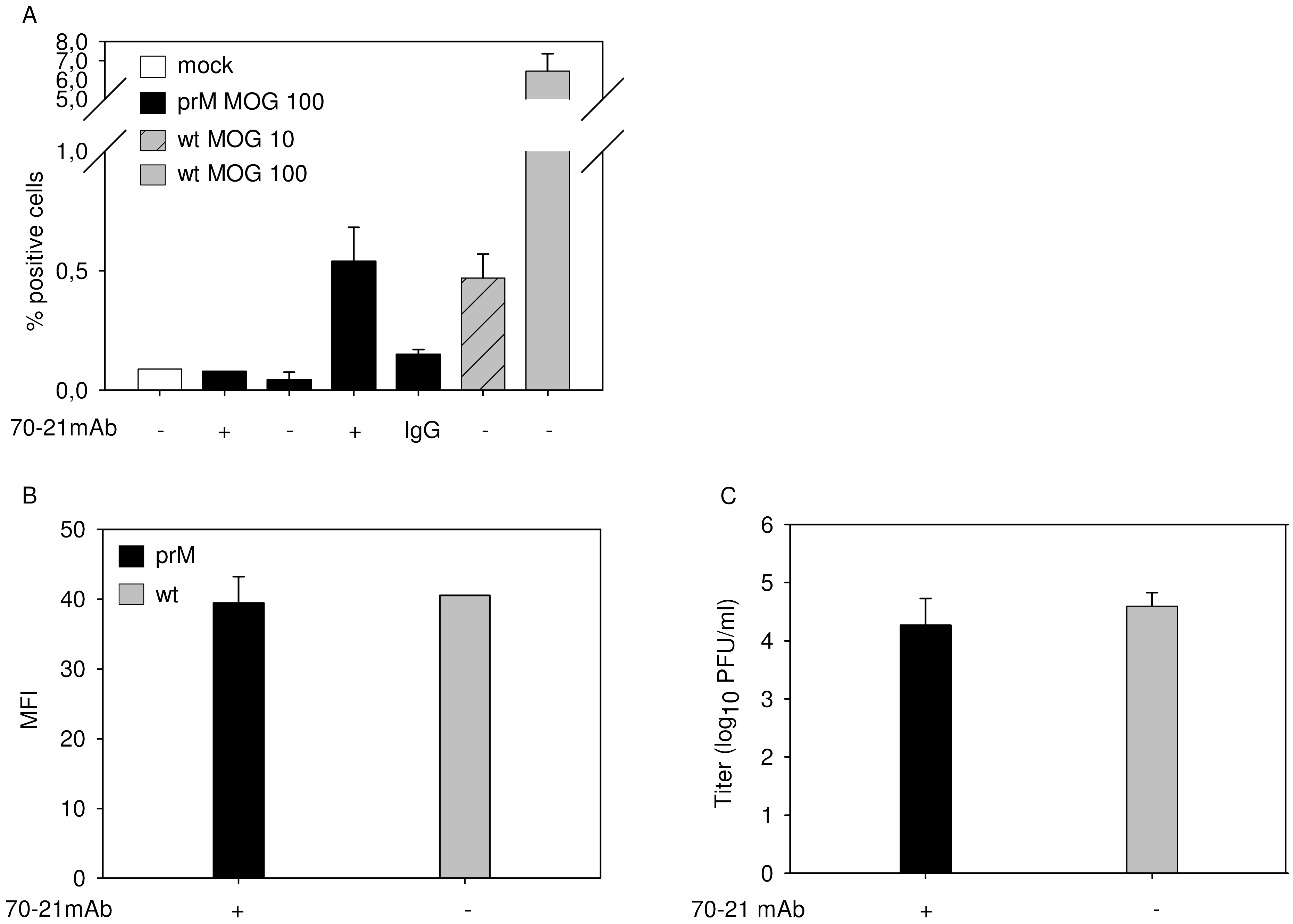 FcR-mediated entry of immature DENV does not enhance the number of progeny virions produced per cell.