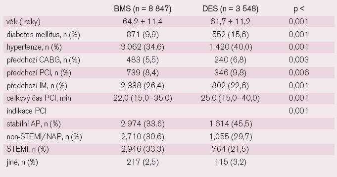 Charakteristika nemocných a postupů při léčbě DES či BMS.