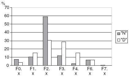 Diagnostický profil sledovaných skupin nedobrovolně přijatých a dobrovolně přijatých osob zařazených do projektu EUNOMIA (procenta).