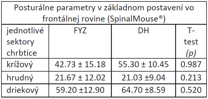Priemerné hodnoty posturálnych parametrov v základnom postavení vo frontálnej rovine hodnotené pomocou SpinalMouse<sup>®</sup>.