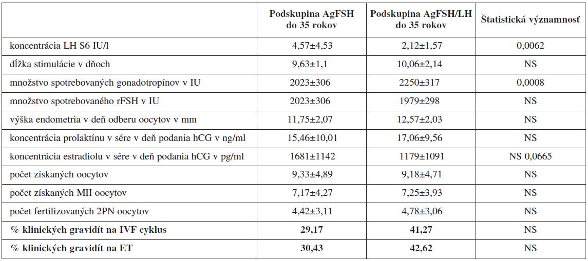 Porovnanie jednotlivých sledovaných parametrov IVF/ICSI cyklov pri protokoloch s agonistom GnRH u pacientok <35 rokov