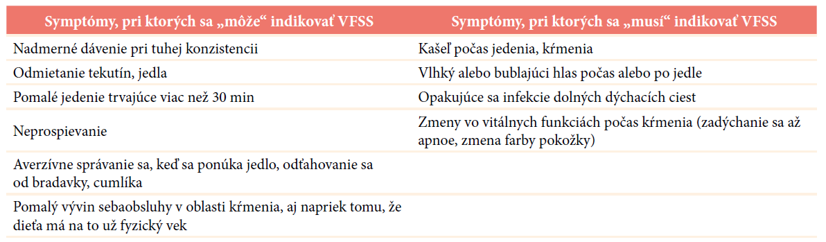 Indikácia VFSS
