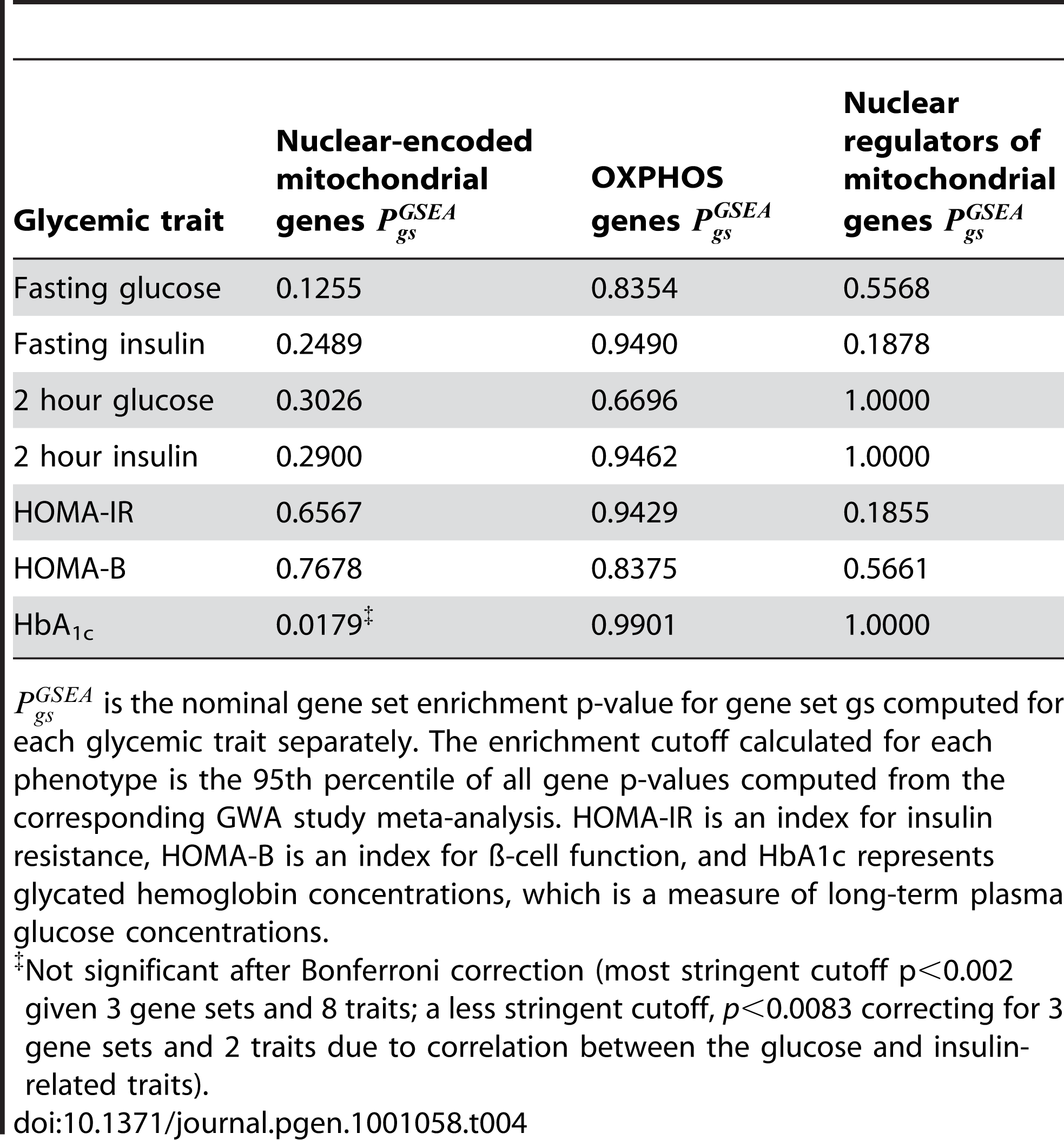 Mitochondria-related gene sets are not enriched for associations with type 2 diabetes-related glycemic traits.