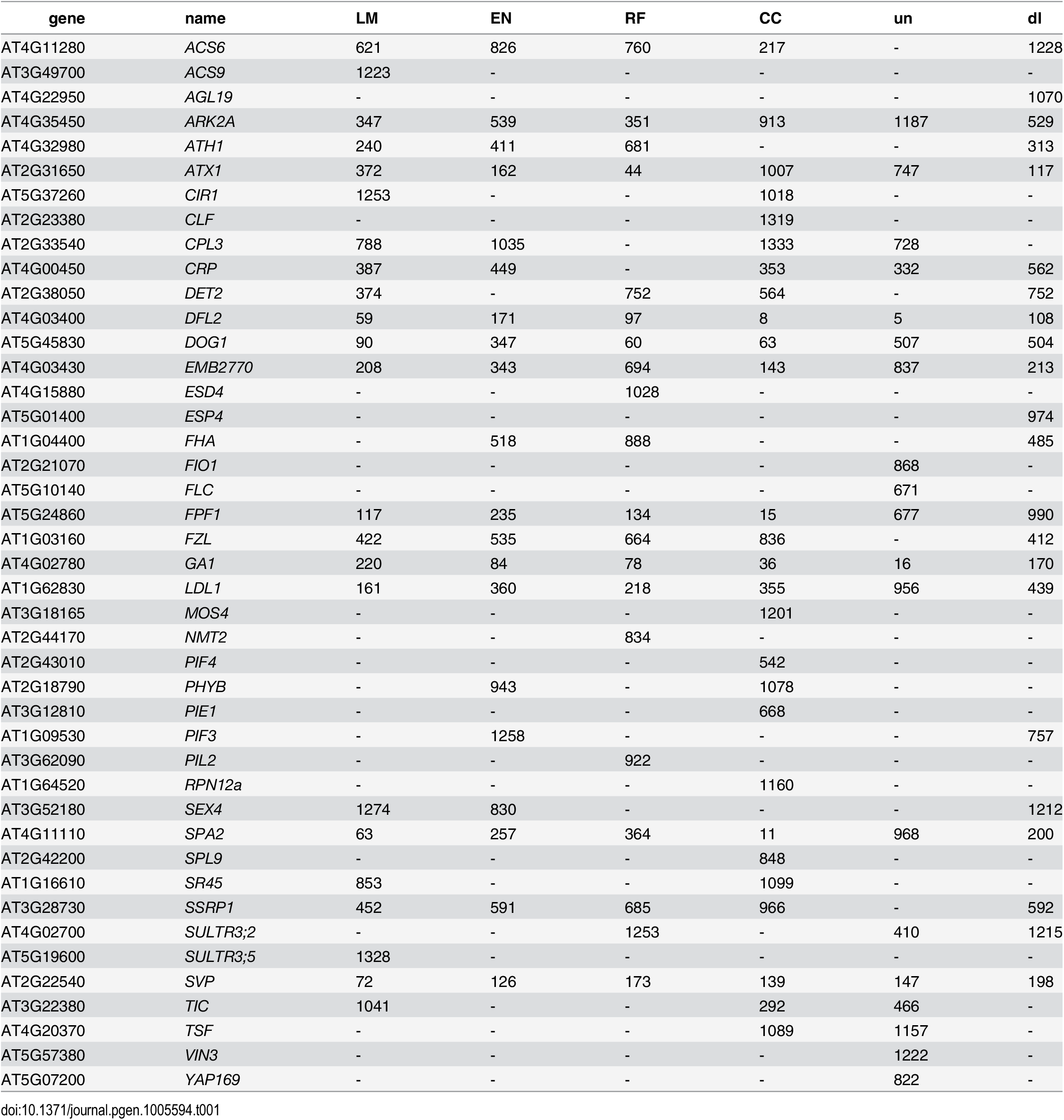 List of genes recovered by different types of bivariate ETM, containing all flowering genes assigned to any of the 2000 SNPs with the lowest p-value for each method.