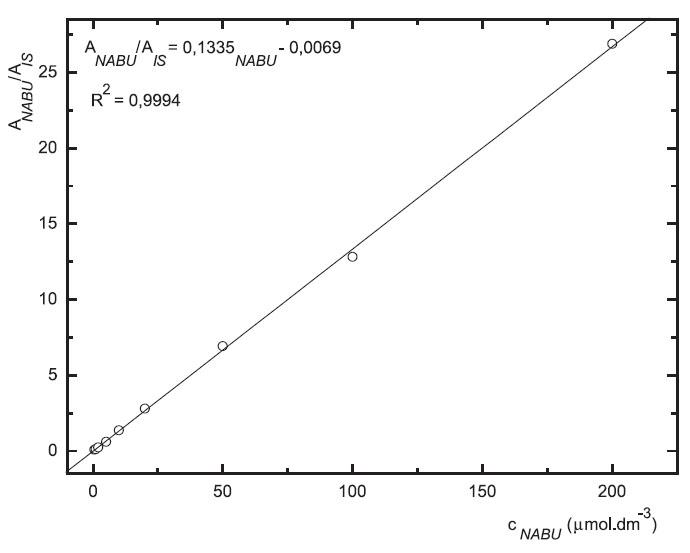 Závislost odezvy standardních roztoků nabumetonu na koncentraci (kolona Supelcosil LC-18 15cm × 4,6 mm 5 μm; ACN : 0,1% TFA 50 : 50 0,3 ml.min-1; nástřik 30 μl, MS m/z 171, m/z 185)