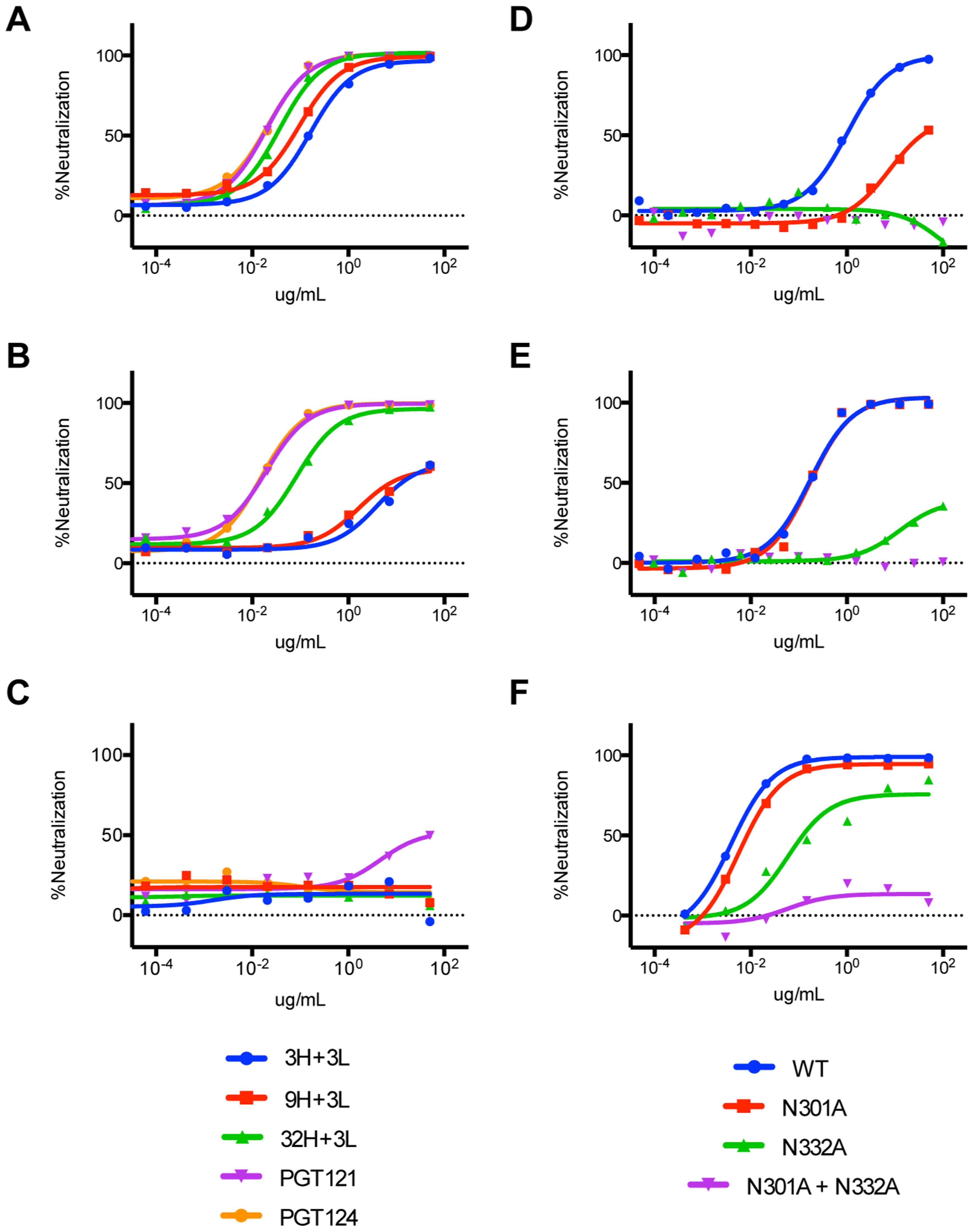 Neutralization assays on JR-FL glycan mutants indicate binding of inferred intermediate antibodies to both N301 and N332 on HIV-1 Env.