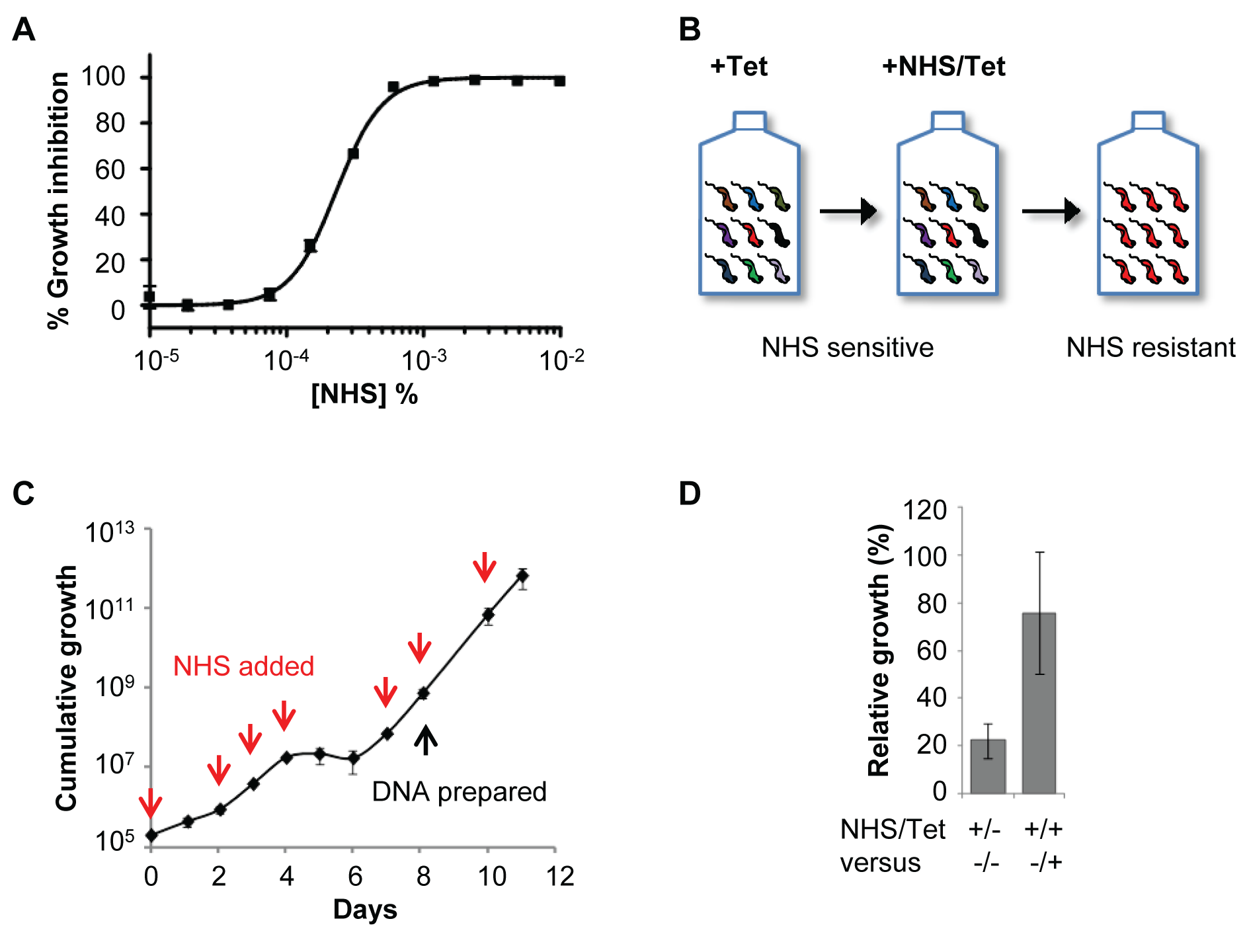 A genome-scale <i>T. b. brucei</i> RNAi library screening strategy for human serum resistance.