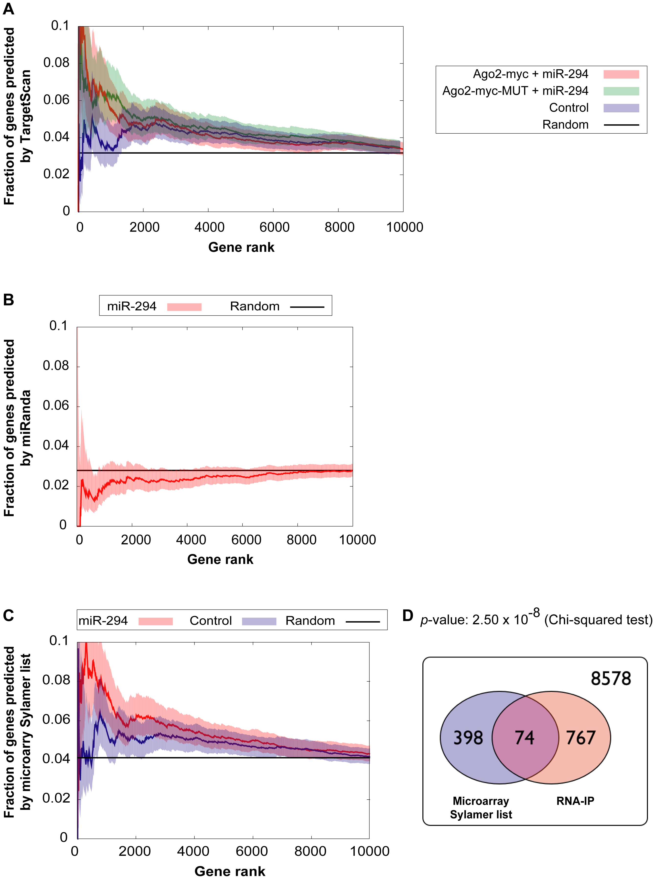 Comparison of genes enriched in the IP with computational and microarray predicted targets.