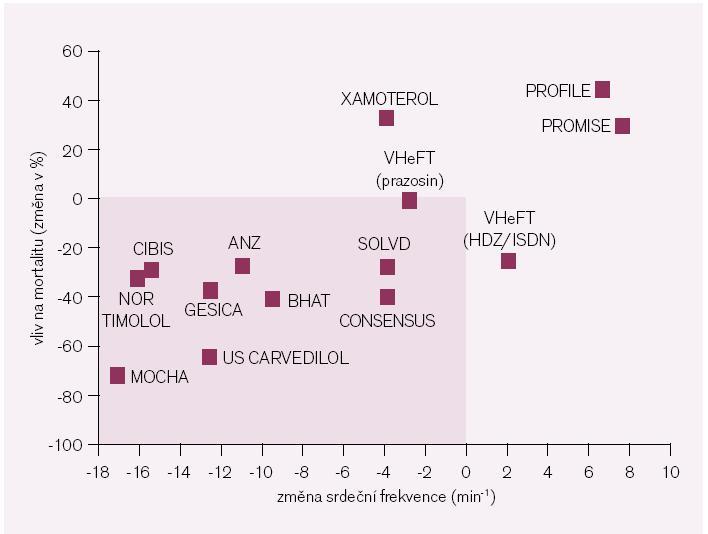 Obr. 1. Vztah mezi průměrnou změnou srdeční frekvence a průměrnou změnou mortality v klinických studiích u nemocných s chronickým srdečním selháním. Upraveno podle [6]. Obecně, v těch studiích, ve kterých došlo ke vzestupu srdeční frekvence (pozitivně inotropně působící látky), došlo také ke vzestupu mortality, zatímco ve studiích, ve kterých došlo k poklesu srdeční frekvence (betablokátory a inhibitory ACE), došlo k poklesu mortality. ANZ – Australia/New Zaeland Heart Failure Study; BHAT – Beta Blocker Heart Attack Trial; CIBIS – Cardiac Insufficiency Bisoprolol Study; CONSENSUS – Cooperative North Scandinavian Enalapril Survival Study; GESICA – Grupo de Estudio de la Sobrevida en la Insuficiencia Cardiaca en Argentina; MOCHA – Multicenter Oral Carvedilol Heart Failure Assessment; NOR TIMOLOL – Norwegian Timolol Study; PROFILE – Prospective Randomized Flosequinan Longevity Evaluation; PROMISE – Prospective Randomized Milrinone Survival Evaluation Trial; SOLVD – Studies on Left  Ventricular Dysfunction; US Carvedidlol – United States Carvedilol Heart Failure Study; XAMOTEROL – Xamoterol in Severe Heart Failure Study