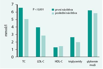 Změny hlavních rizikových faktorů během ročního sledování v projektu ATRACTIV
