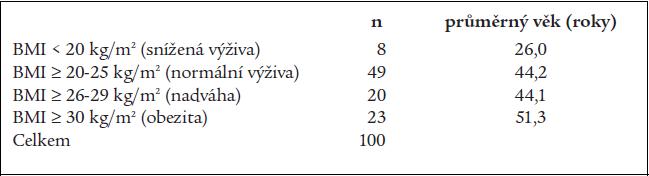 Rozdělení nemocných podle BMI.