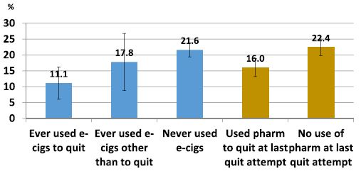 Percentage of smokers with 30+ day cessation at follow-up, among those who made a quit attempt