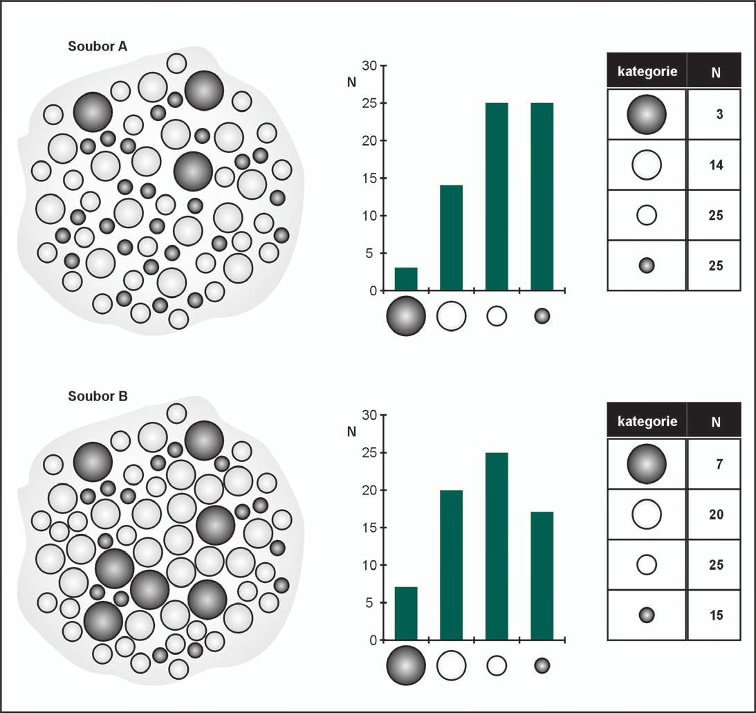 Soubor primárních dat a jeho frekvenční analýza.
