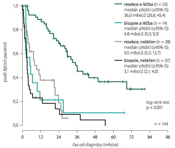 Vliv typu operace vs. onkologická léčba na přežívání – anaplastické astrocytomy WHO st. III.