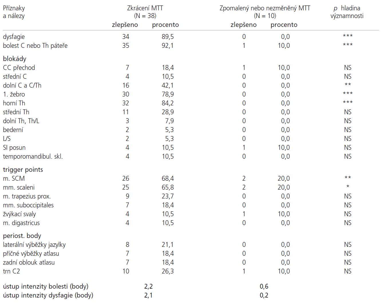 Sledované parametry vyšetření 48 nemocných, rozdělení souboru podle výsledku scintigrafie. (p hladina významnosti *, ** < 0,05, *** < 0,001, NS > 0,05 statisticky nesignifikantní).