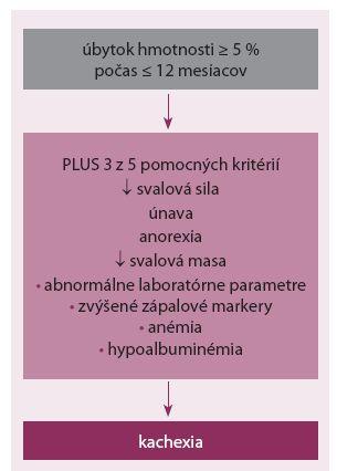 Diagnostické kritériá kardiálnej kachexie.
