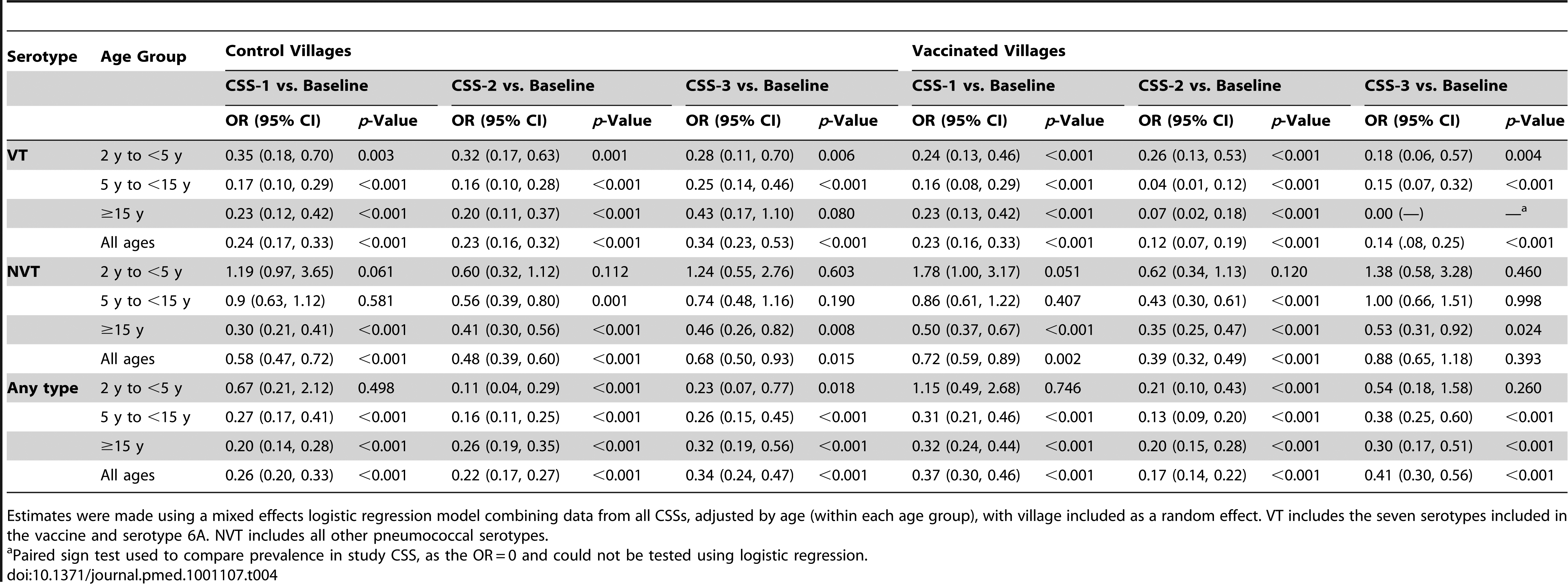 Comparison of the prevalence of pneumococcal nasopharyngeal carriage of VT serotypes, NVT serotypes, and any pneumococcal serotype between pre-vaccination CSS and each of the post-vaccination CSSs in vaccinated and control villages.