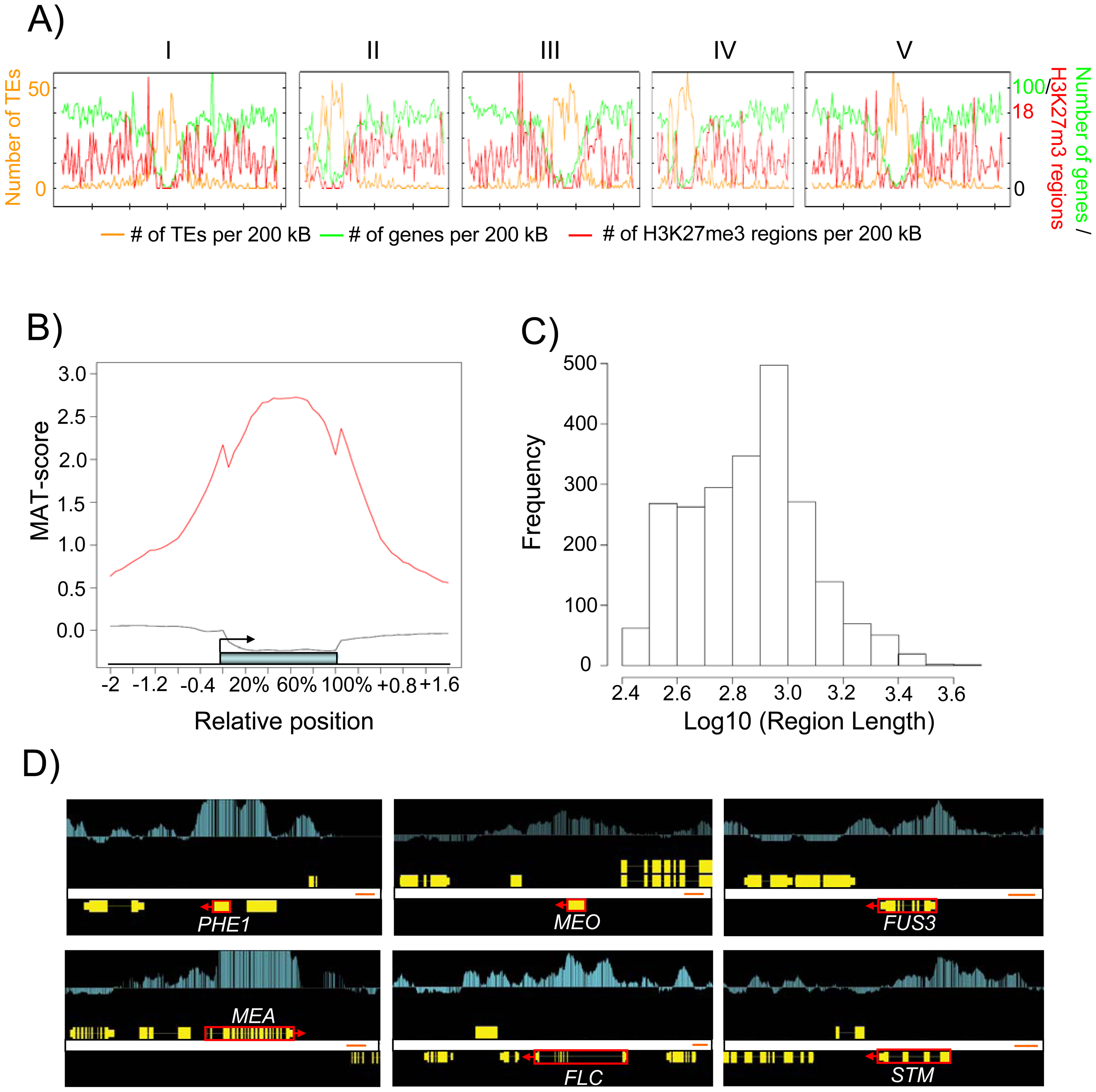 Genome-Wide Identification of H3K27me3 Regions in the Endosperm.