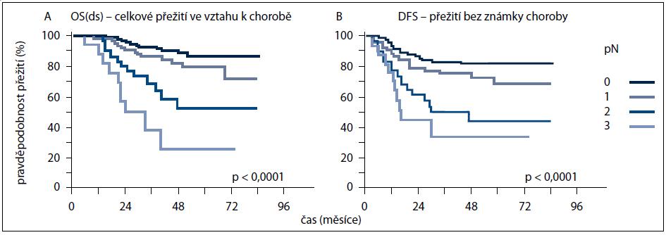 A, B. Křivky přežití (A – celkové přežití ve vztahu k chorobě OS(ds); B – přežití bez známky choroby (DFS) u pacientek s TNBC v závislosti na stavu postižení regionálních lymfatickcýh uzlin (pN)).