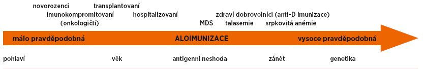 Schéma 1. Faktory ovlivňující aloimunizaci