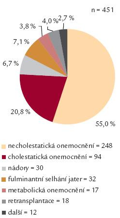 Indikace k transplantaci jater na CKTCH v období 2. 2. 1983 až 31. 12. 2012.