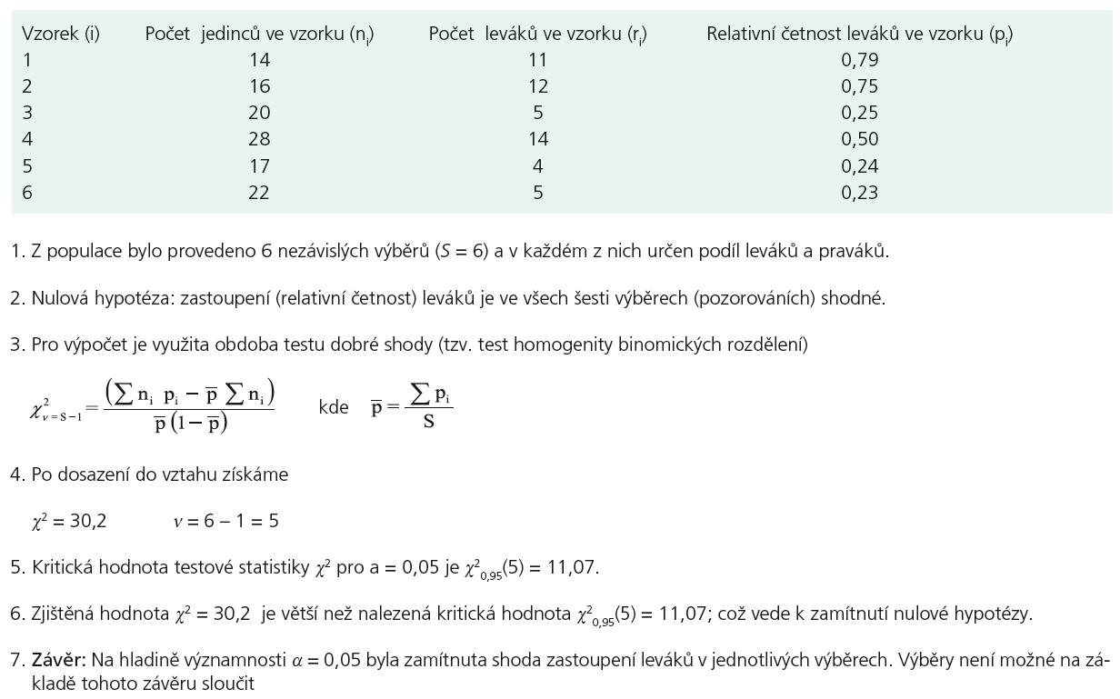 Příklad 3. Test homogenity binomických rozdělení.