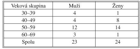 Rozdelenie pacientov podľa vekových skupín Tab. 3. Distribution of patients accordance to age