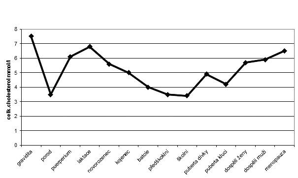 Průměrné hodnoty cholesterolémie v závislosti na lidském věku