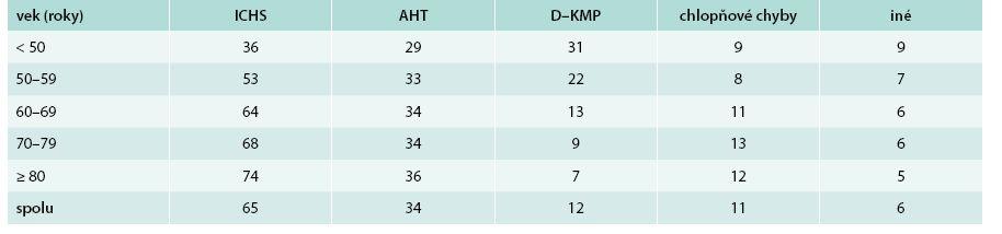 Etiológia srdcového zlyhávania podľa veku (údaje sú uvedené v %)