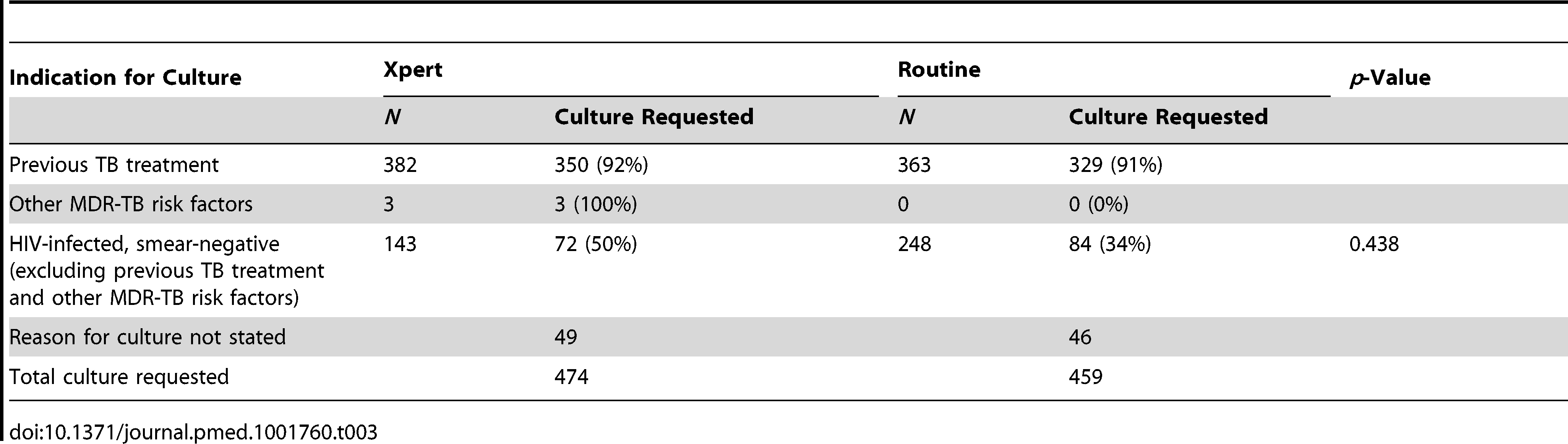 Number and percentage of participants for whom culture was requested by indication across study arms (ITT analysis).