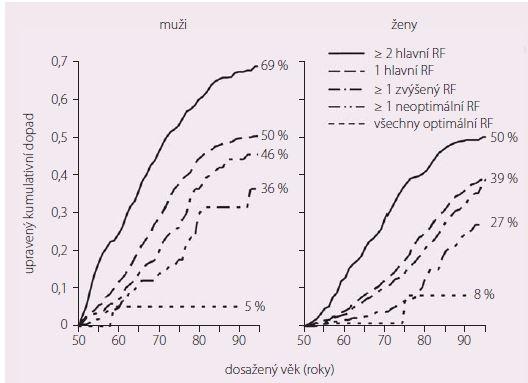 Dlouhodobé (celoživotní) KV riziko stoupá strmě s přítomností rizikových faktorů.