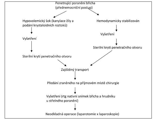 Schéma 2: Diagnostickoterapeutický algoritmus u penetrujícího poranění břicha