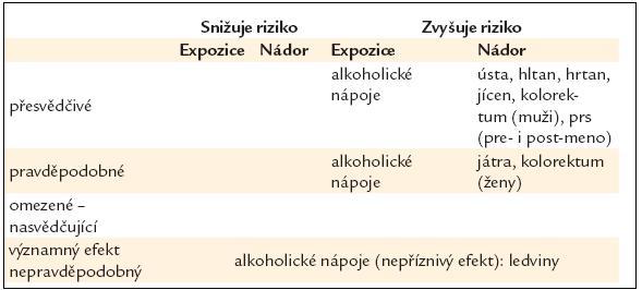 Alkoholické nápoje – vliv na riziko rakoviny [16].