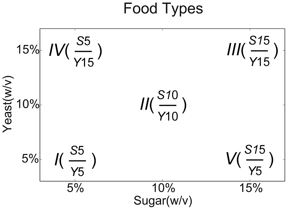 Diagram of diets used in this study.