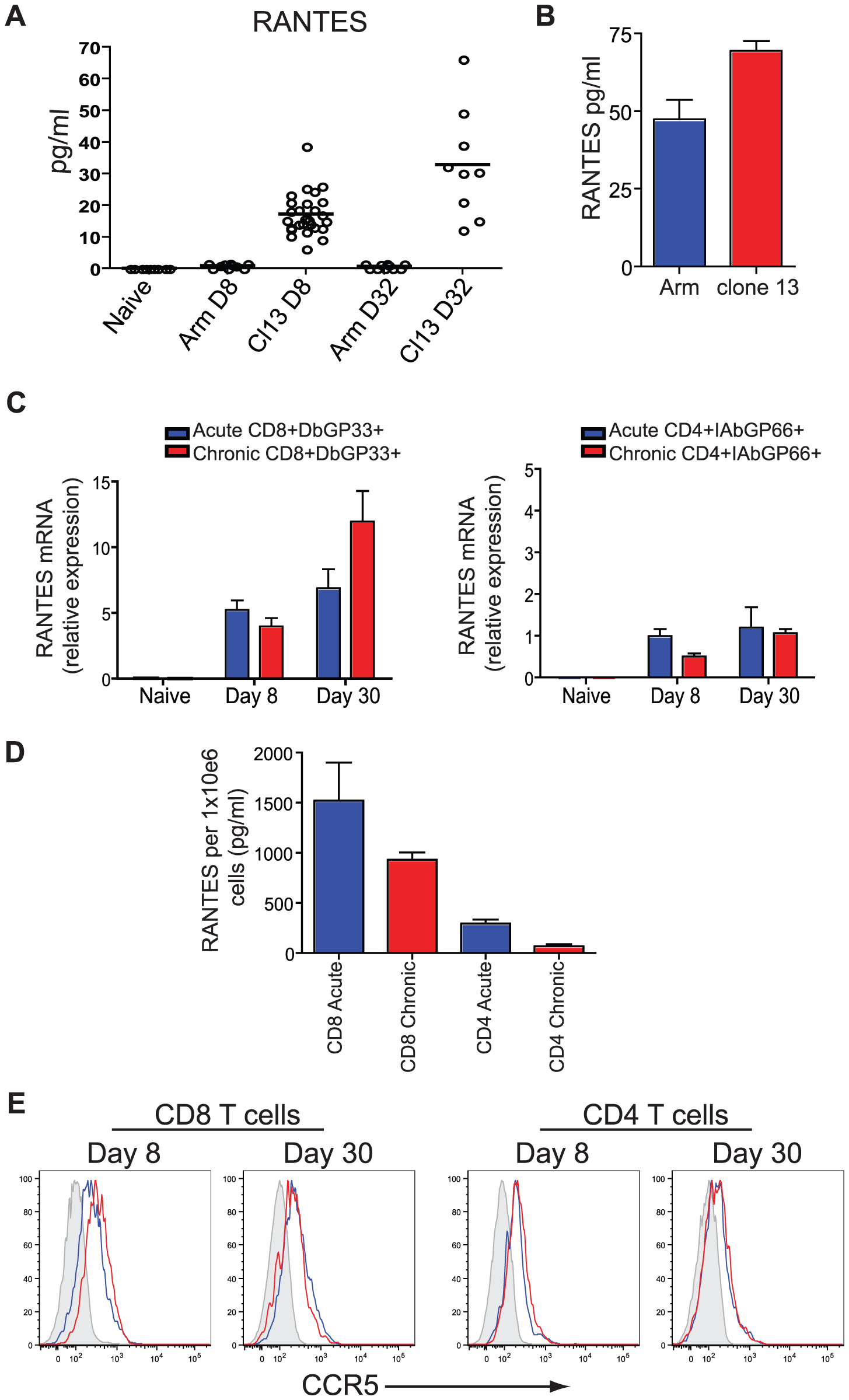 Higher concentrations of RANTES protein are present in the serum of mice infected with LCMV clone 13 compared to LCMV Armstrong and naïve mice.