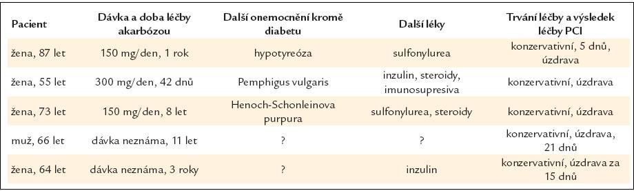 Kazuistiky pneumocystis cystodies intestinalis (PCI) spojené s léčbou akarbózou. Podle [6].