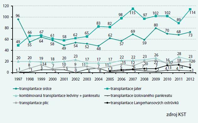 Porovnání transplantační aktivity v ČR 1997-2012