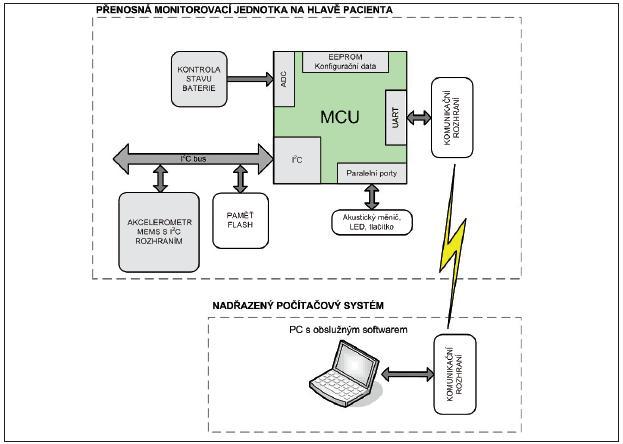 Blokové schéma navrženého systému pro monitorování polohy hlavy pacienta
