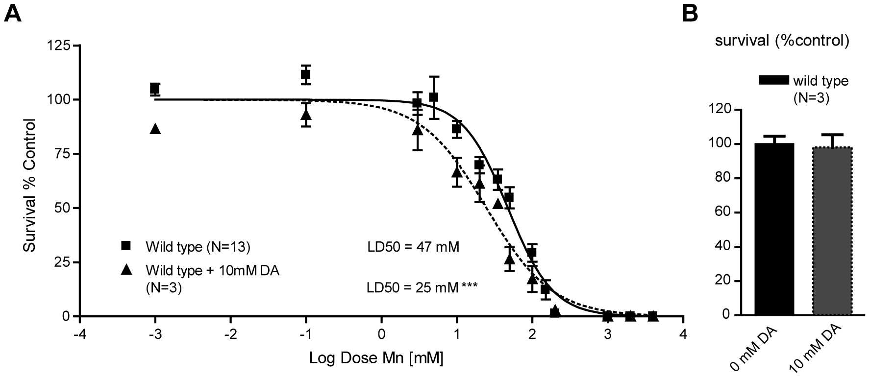 Sub-lethal dopamine pre-treatment sensitizes wild-type worms to Mn exposure.
