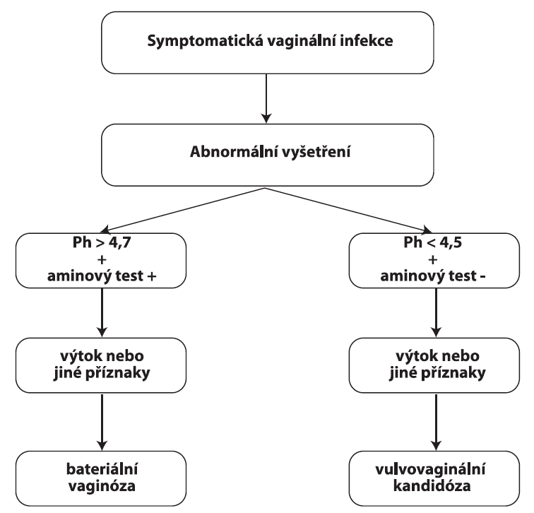 Simplifikovaný přístup pro využití pH pro rychlé stanovení poruch poševního prostředí