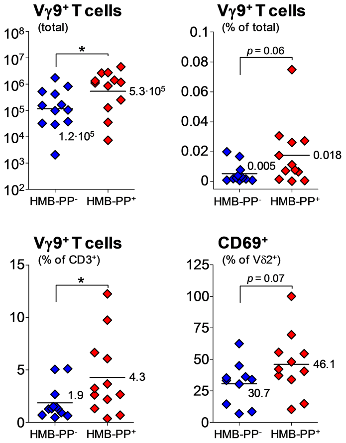 Vγ9/Vδ2 T cell numbers and CD69 expression are elevated in acute peritonitis caused by HMB-PP bacteria.