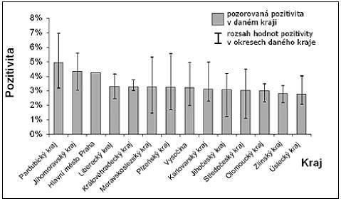 Pozitivita TOKS podle regionů – průběžné hodnocení pilotního sběru dat (zdroj dat: Národní referenční centrum) Výsledky jsou v souladu s odbornými studiemi a potvrzují dobrou senzitivitu, specificitu a pozitivní prediktivní hodnotu TOKS.