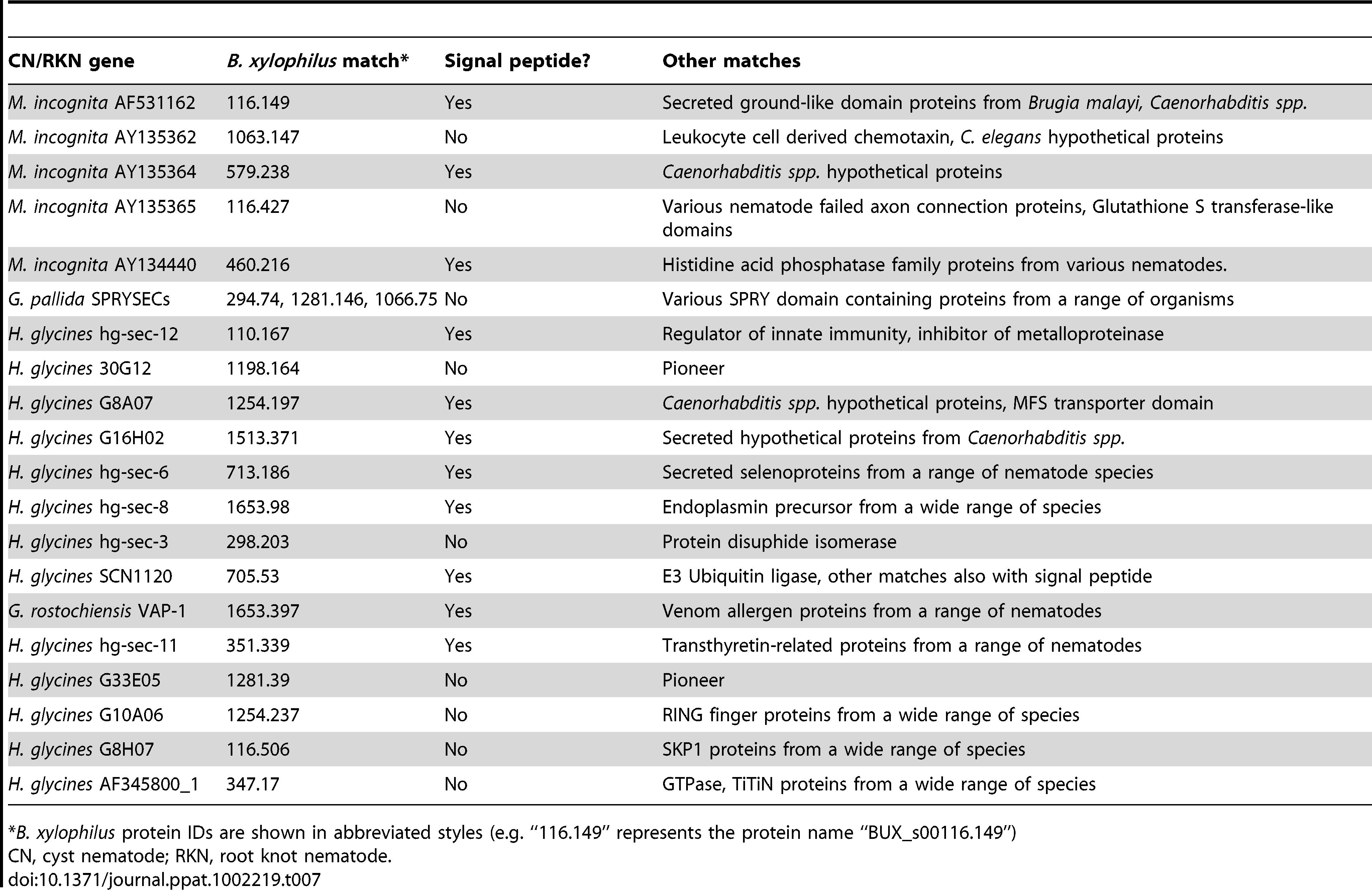 <i>B. xylophilus</i> effector candidates.