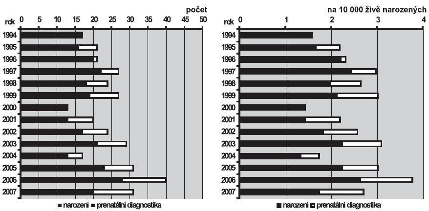 a. Absolutní počty brániční kýly v ČR, 1994 – 2007  b. Relativní incidence brániční kýly v ČR, 1994 – 2007