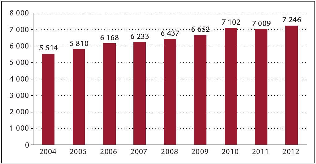 Počet ambulantních vyšetření na kardiostimulační ambulanci Interní kardiologické kliniky FN Brno.