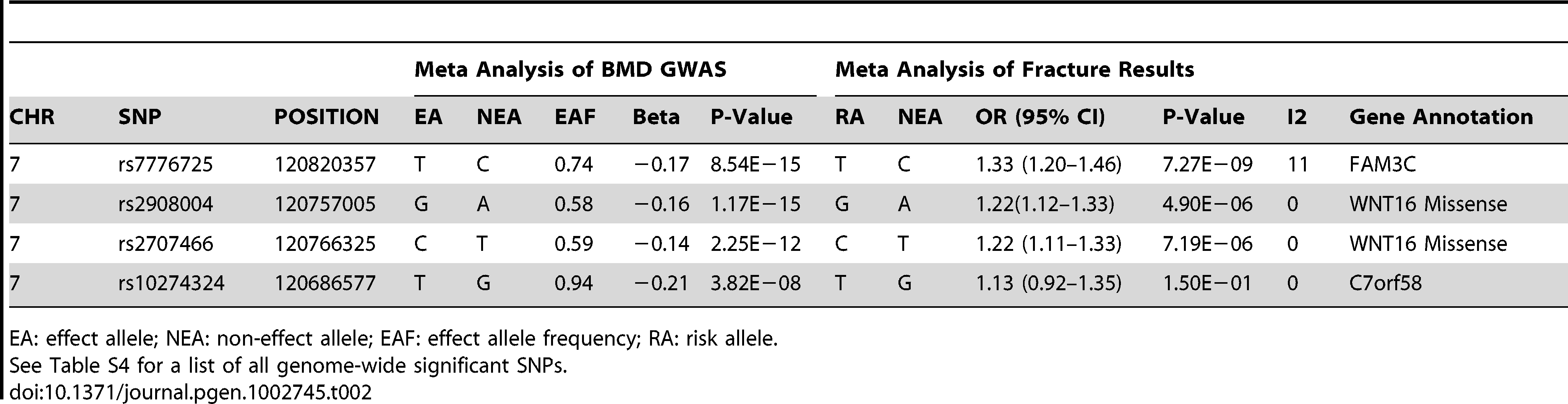 Association results of forearm BMD meta-analysis and fracture for selected SNPs.